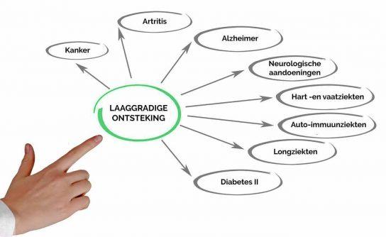 Laaggradige ontstekingen oorzaak van veel klachten